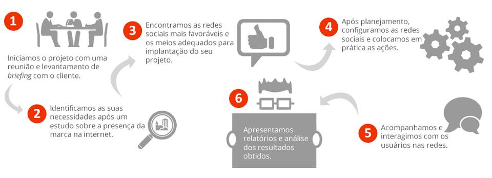 rede-social-para-empersa-faebook